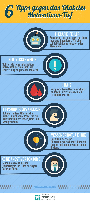 Diabetes Motivations-Tipps